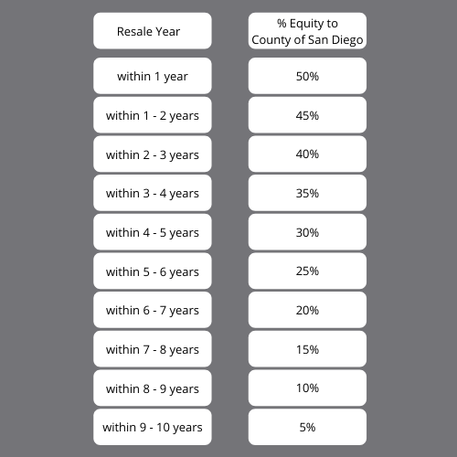 Equity share table